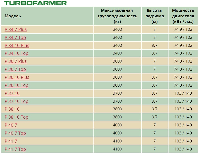 merlo turbofarmer parameters